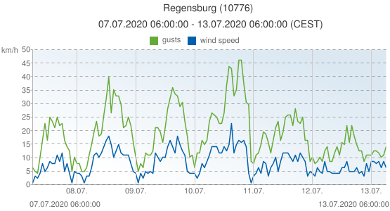 Regensburg, Germany (10776): wind speed & gusts: 07.07.2020 06:00:00 - 13.07.2020 06:00:00 (CEST)