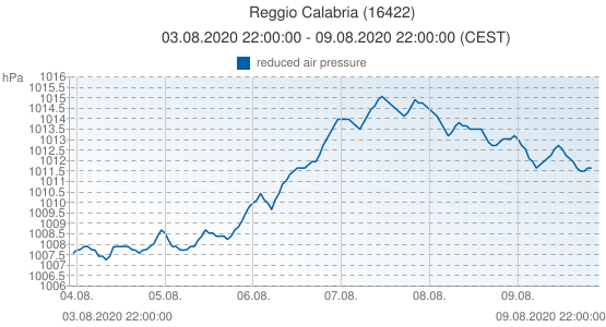 Reggio Calabria, Italy (16422): reduced air pressure: 03.08.2020 22:00:00 - 09.08.2020 22:00:00 (CEST)