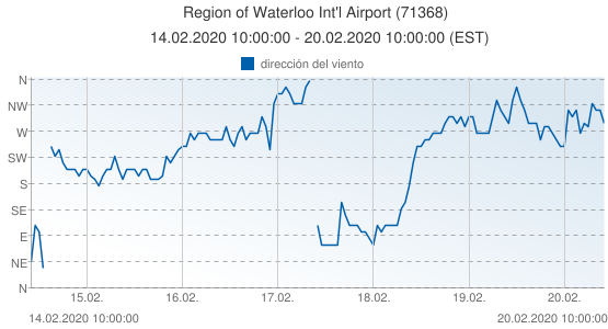Region of Waterloo Int'l Airport, Canada (71368): dirección del viento: 14.02.2020 10:00:00 - 20.02.2020 10:00:00 (EST)