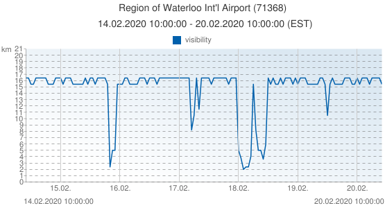 Region of Waterloo Int'l Airport, Canada (71368): visibility: 14.02.2020 10:00:00 - 20.02.2020 10:00:00 (EST)