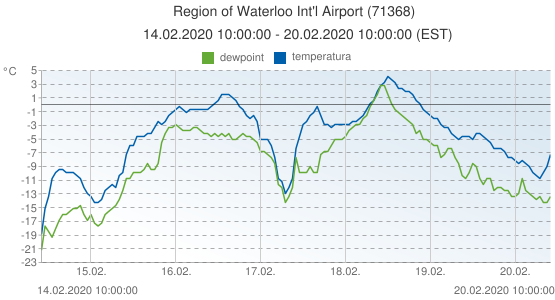 Region of Waterloo Int'l Airport, Canada (71368): temperatura & dewpoint: 14.02.2020 10:00:00 - 20.02.2020 10:00:00 (EST)
