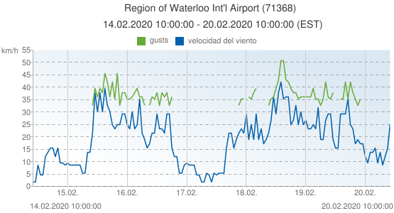 Region of Waterloo Int'l Airport, Canada (71368): velocidad del viento & gusts: 14.02.2020 10:00:00 - 20.02.2020 10:00:00 (EST)