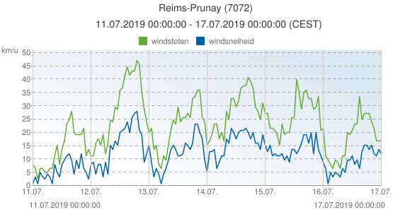 Reims-Prunay, Frankrijk (7072): windsnelheid & windstoten: 11.07.2019 00:00:00 - 17.07.2019 00:00:00 (CEST)