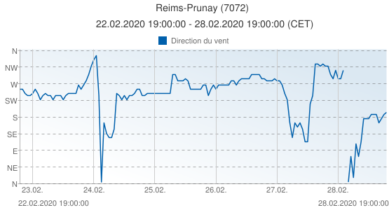 Reims-Prunay, France (7072): Direction du vent: 22.02.2020 19:00:00 - 28.02.2020 19:00:00 (CET)