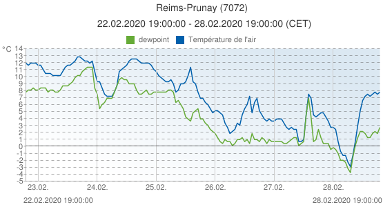 Reims-Prunay, France (7072): Température de l'air & dewpoint: 22.02.2020 19:00:00 - 28.02.2020 19:00:00 (CET)