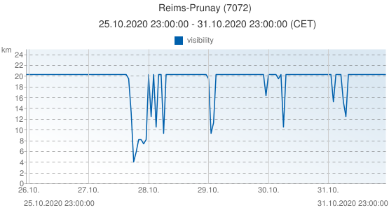 Reims-Prunay, France (7072): visibility: 25.10.2020 23:00:00 - 31.10.2020 23:00:00 (CET)