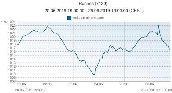 Rennes, France (7130): reduced air pressure: 20.06.2019 19:00:00 - 26.06.2019 19:00:00 (CEST)