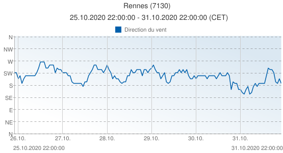 Rennes, France (7130): Direction du vent: 25.10.2020 22:00:00 - 31.10.2020 22:00:00 (CET)