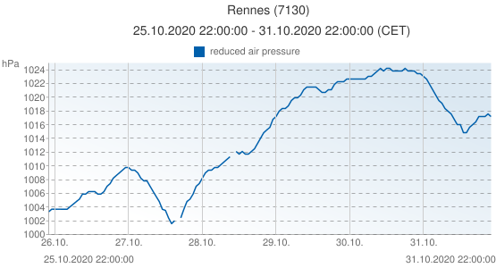 Rennes, France (7130): reduced air pressure: 25.10.2020 22:00:00 - 31.10.2020 22:00:00 (CET)