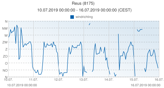 Reus, Spanje (8175): windrichting: 10.07.2019 00:00:00 - 16.07.2019 00:00:00 (CEST)