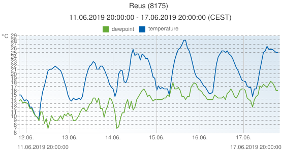 Reus, Spain (8175): temperature & dewpoint: 11.06.2019 20:00:00 - 17.06.2019 20:00:00 (CEST)