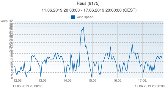Reus, Spain (8175): wind speed: 11.06.2019 20:00:00 - 17.06.2019 20:00:00 (CEST)