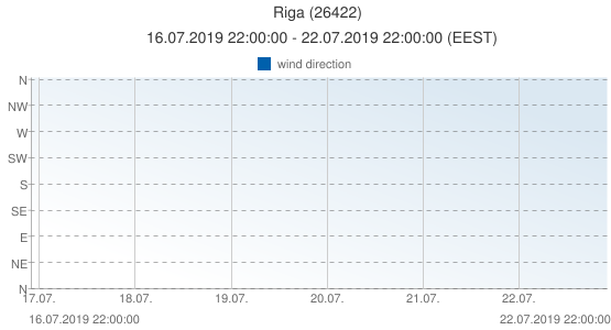 Riga, Latvia (26422): wind direction: 16.07.2019 22:00:00 - 22.07.2019 22:00:00 (EEST)