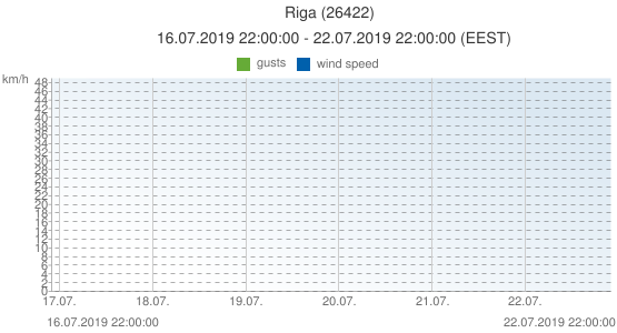 Riga, Latvia (26422): wind speed & gusts: 16.07.2019 22:00:00 - 22.07.2019 22:00:00 (EEST)