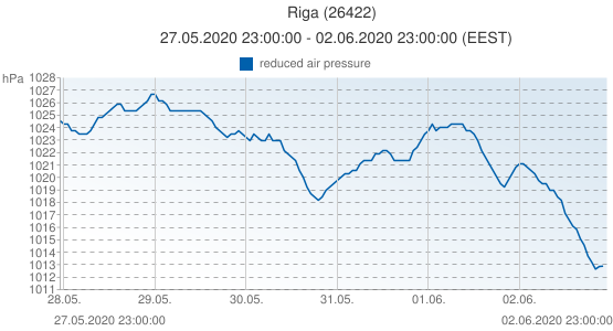 Riga, Latvia (26422): reduced air pressure: 27.05.2020 23:00:00 - 02.06.2020 23:00:00 (EEST)