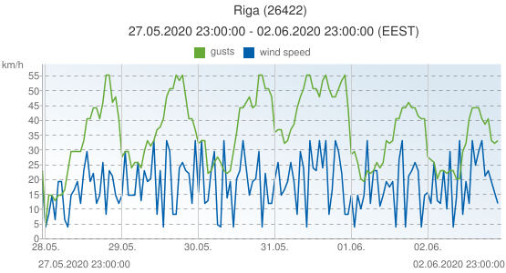 Riga, Latvia (26422): wind speed & gusts: 27.05.2020 23:00:00 - 02.06.2020 23:00:00 (EEST)