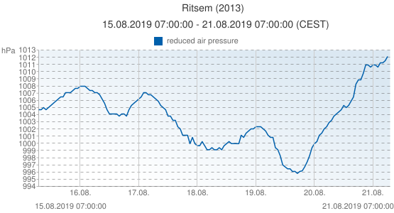 Ritsem, Suède (2013): reduced air pressure: 15.08.2019 07:00:00 - 21.08.2019 07:00:00 (CEST)