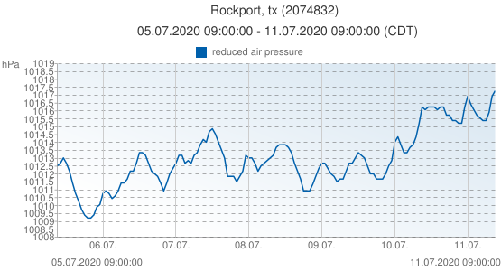 Rockport, tx, United States of America (2074832): reduced air pressure: 05.07.2020 09:00:00 - 11.07.2020 09:00:00 (CDT)