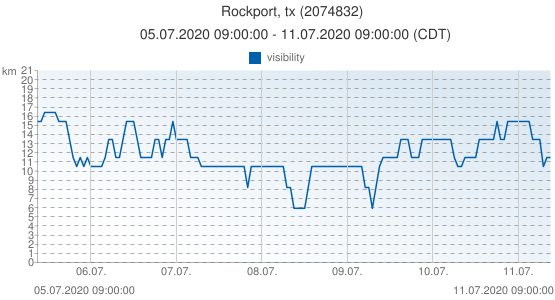 Rockport, tx, United States of America (2074832): visibility: 05.07.2020 09:00:00 - 11.07.2020 09:00:00 (CDT)