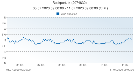 Rockport, tx, United States of America (2074832): wind direction: 05.07.2020 09:00:00 - 11.07.2020 09:00:00 (CDT)