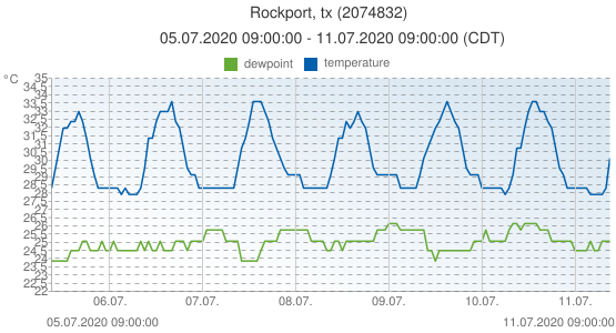 Rockport, tx, United States of America (2074832): temperature & dewpoint: 05.07.2020 09:00:00 - 11.07.2020 09:00:00 (CDT)