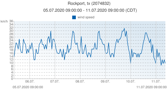 Rockport, tx, United States of America (2074832): wind speed: 05.07.2020 09:00:00 - 11.07.2020 09:00:00 (CDT)