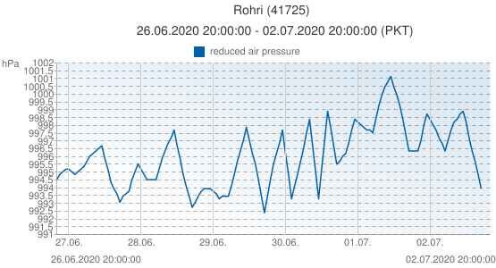 Rohri, Pakistán (41725): reduced air pressure: 26.06.2020 20:00:00 - 02.07.2020 20:00:00 (PKT)