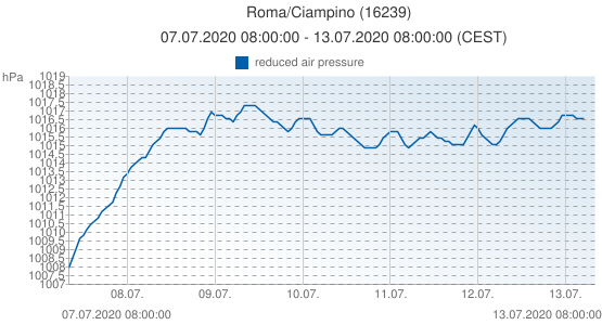 Roma/Ciampino, Italy (16239): reduced air pressure: 07.07.2020 08:00:00 - 13.07.2020 08:00:00 (CEST)