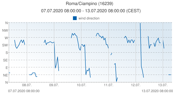 Roma/Ciampino, Italy (16239): wind direction: 07.07.2020 08:00:00 - 13.07.2020 08:00:00 (CEST)
