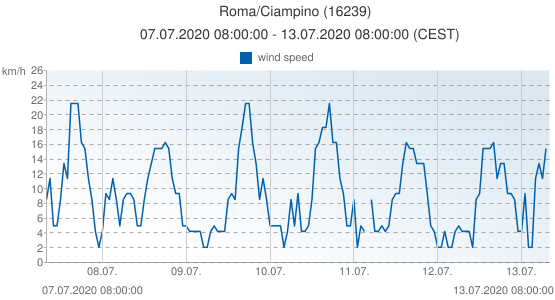 Roma/Ciampino, Italy (16239): wind speed: 07.07.2020 08:00:00 - 13.07.2020 08:00:00 (CEST)