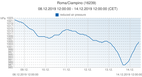Roma/Ciampino, Italia (16239): reduced air pressure: 08.12.2019 12:00:00 - 14.12.2019 12:00:00 (CET)