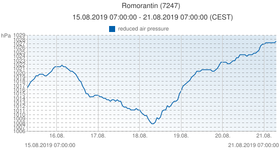 Romorantin, France (7247): reduced air pressure: 15.08.2019 07:00:00 - 21.08.2019 07:00:00 (CEST)