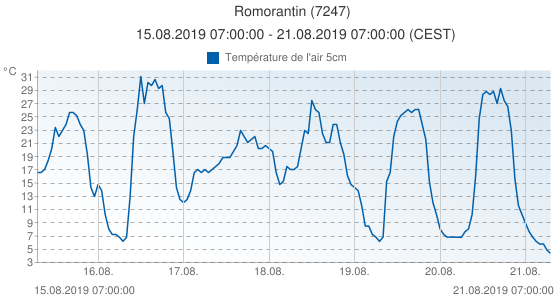 Romorantin, France (7247): Température de l'air 5cm: 15.08.2019 07:00:00 - 21.08.2019 07:00:00 (CEST)