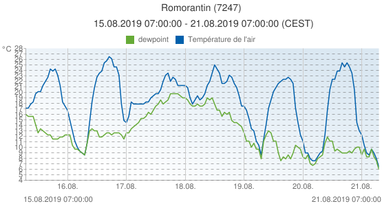 Romorantin, France (7247): Température de l'air & dewpoint: 15.08.2019 07:00:00 - 21.08.2019 07:00:00 (CEST)