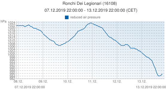 Ronchi Dei Legionari, Italia (16108): reduced air pressure: 07.12.2019 22:00:00 - 13.12.2019 22:00:00 (CET)