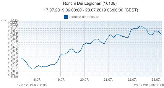 Ronchi Dei Legionari, Italia (16108): reduced air pressure: 17.07.2019 06:00:00 - 23.07.2019 06:00:00 (CEST)