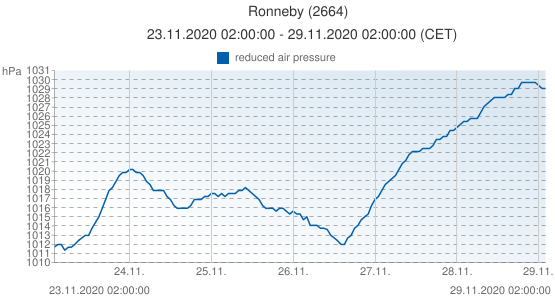 Ronneby, Suecia (2664): reduced air pressure: 23.11.2020 02:00:00 - 29.11.2020 02:00:00 (CET)