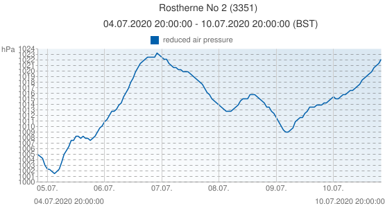 Rostherne No 2, Reino Unido (3351): reduced air pressure: 04.07.2020 20:00:00 - 10.07.2020 20:00:00 (BST)