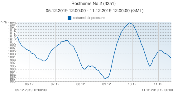 Rostherne No 2, Reino Unido (3351): reduced air pressure: 05.12.2019 12:00:00 - 11.12.2019 12:00:00 (GMT)