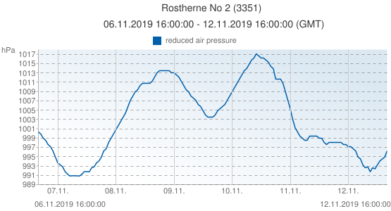 Rostherne No 2, United Kingdom (3351): reduced air pressure: 06.11.2019 16:00:00 - 12.11.2019 16:00:00 (GMT)