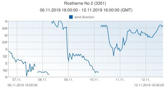 Rostherne No 2, United Kingdom (3351): wind direction: 06.11.2019 16:00:00 - 12.11.2019 16:00:00 (GMT)