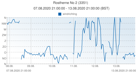 Rostherne No 2, Groot Brittannië (3351): windrichting: 07.08.2020 21:00:00 - 13.08.2020 21:00:00 (BST)