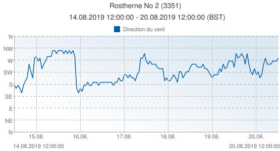Rostherne No 2, Grande-Bretagne (3351): Direction du vent: 14.08.2019 12:00:00 - 20.08.2019 12:00:00 (BST)