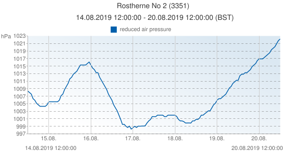 Rostherne No 2, Grande-Bretagne (3351): reduced air pressure: 14.08.2019 12:00:00 - 20.08.2019 12:00:00 (BST)