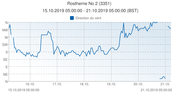 Rostherne No 2, Grande-Bretagne (3351): Direction du vent: 15.10.2019 05:00:00 - 21.10.2019 05:00:00 (BST)