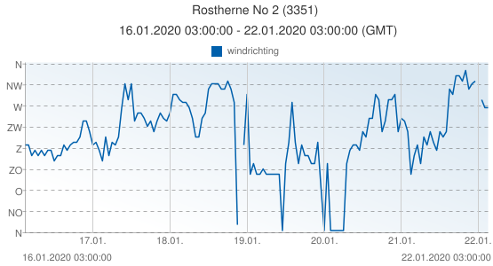 Rostherne No 2, Groot Brittannië (3351): windrichting: 16.01.2020 03:00:00 - 22.01.2020 03:00:00 (GMT)