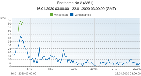 Rostherne No 2, Groot Brittannië (3351): windsnelheid & windstoten: 16.01.2020 03:00:00 - 22.01.2020 03:00:00 (GMT)