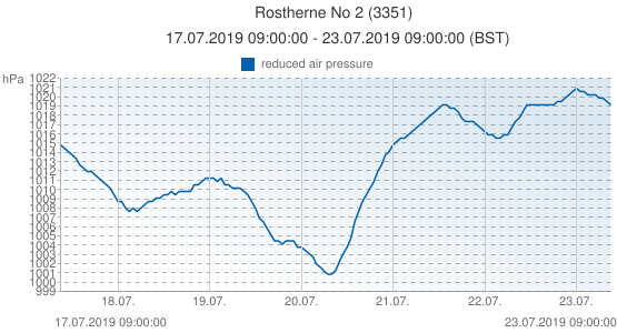 Rostherne No 2, United Kingdom (3351): reduced air pressure: 17.07.2019 09:00:00 - 23.07.2019 09:00:00 (BST)