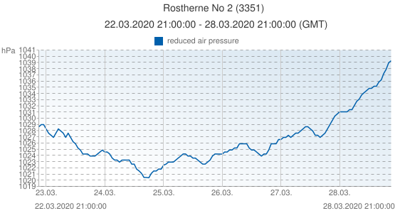 Rostherne No 2, United Kingdom (3351): reduced air pressure: 22.03.2020 21:00:00 - 28.03.2020 21:00:00 (GMT)