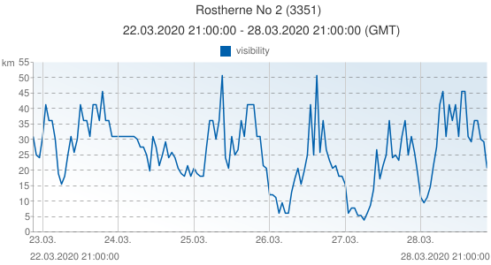 Rostherne No 2, United Kingdom (3351): visibility: 22.03.2020 21:00:00 - 28.03.2020 21:00:00 (GMT)